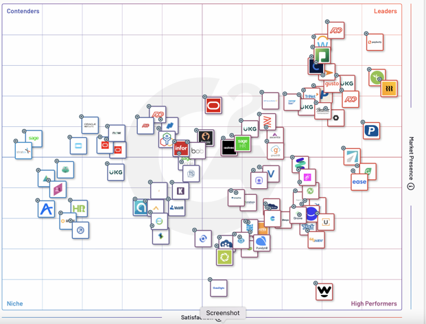 G2 Crowd Core HR Grid for Summer 2021